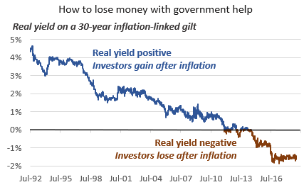 Index Linked Gilts >> Just Say No To Negative Real Yields