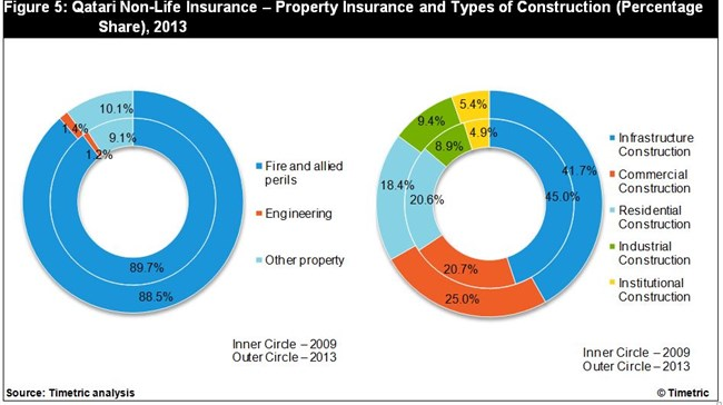 Object moved for Insurance construction types